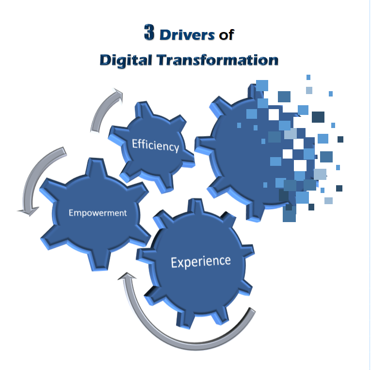 Digital Transformation Drivers