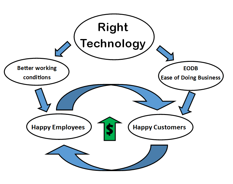 eodb ease of doing business solution.png